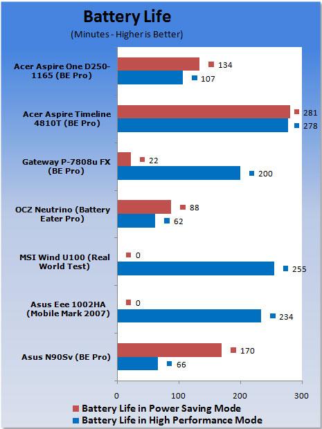 Acer Aspire One D250 Netbook