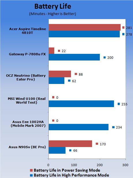Acer Aspire Timeline 4810T-8480 Notebook