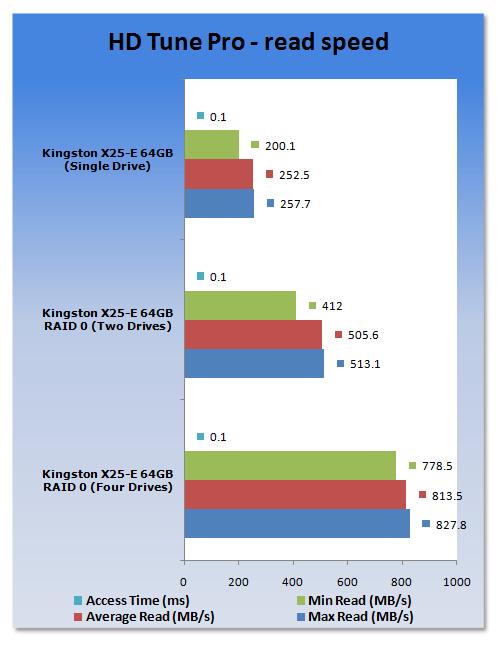 Four Kingston SSDNow E (Intel X25-E) SSDs in RAID 0 with Windows 7 final OEM build