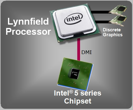 Intel's Lynnfield To Be Useless The First Month