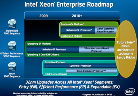 Intel Nehalem Xeon EP Chips Available March 31