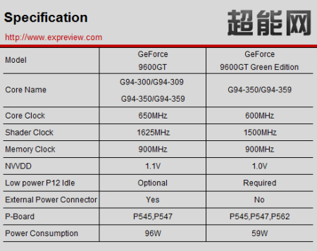 9600GT Green Edition confirmed - specs leaked