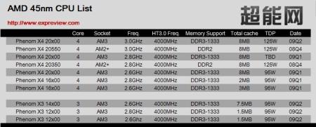 AMD nears 45nm CPU release milestone