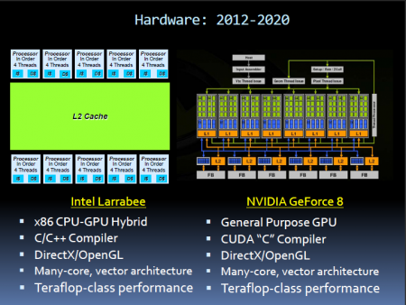 Tim Sweeney predicts the end of the GPU Roadmap