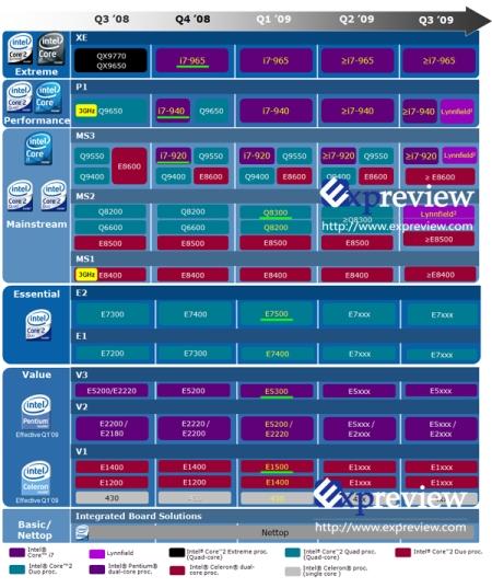 Intel roadmap gets an airing