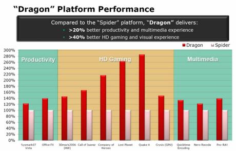 AMD's Dragon platform 40% better than Spider?