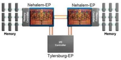 Nehalem DDR3 clockspeeds crippled?!