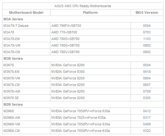 ASUS Motherboards Now Supports AMD AM3 Processors to Provide Focus on Future Proofing