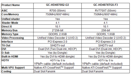 GECUBE Rolls Out Heavyweight, Eye-Catching Products- HD4870X2 Series and HD4870 1.0GB Advanced Version