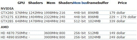 NVIDIA GTX 275 Specs Rumored