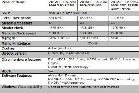 ZOTAC adds GeForce 9600 GSO SKUs to portfolio