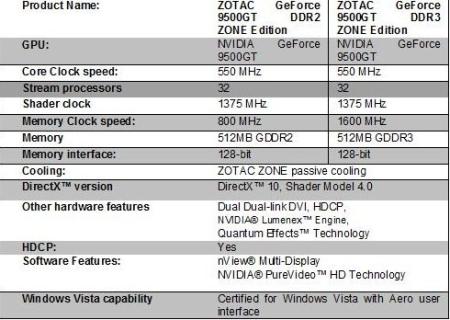 ZOTAC goes quiet with GeForce 9500GT parts