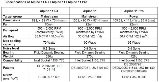 Arctic Cooling Announces Alpine 11 Series Coolers for Socket LGA-1156