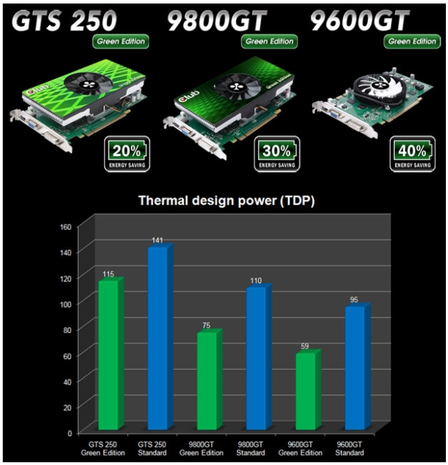 Club 3D announces Green Edition graphics cards series
