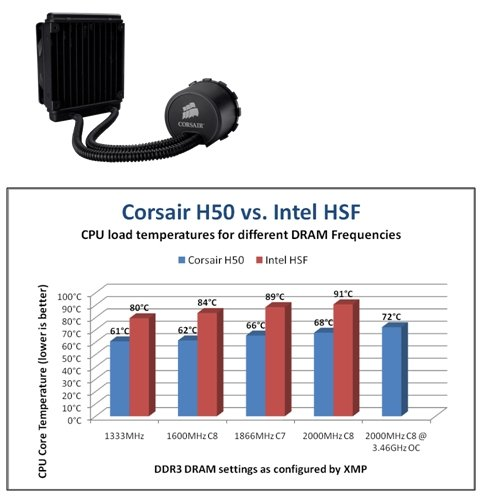 Corsair Labs shows why a quality CPU Cooler is essential for Core i7 PCs using performance DDR3 memory