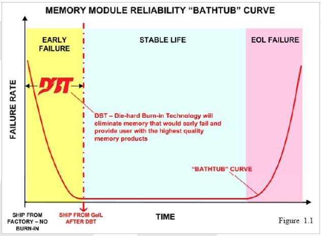 DBT: Die-hard Burn-in Technology Now On All GeIL DDR3 Product Series