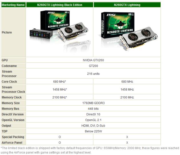 The next generation of overclocking graphics: MSI N260GTX Lightning