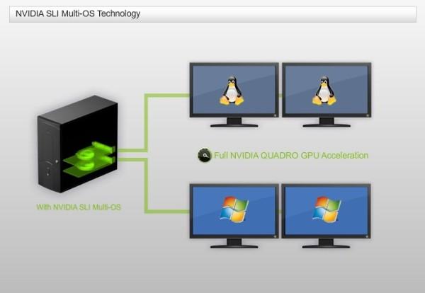 NVIDIA SLI Multi-OS Empowers World's First Virtualized Graphics Workstation