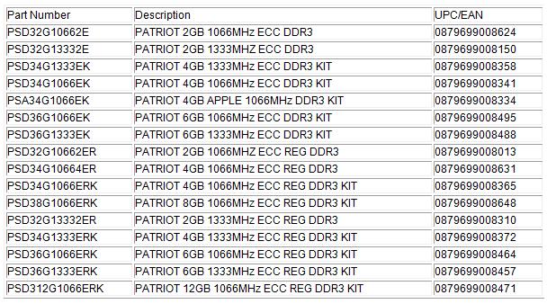 Patriot Announces DDR3 Registered ECC Modules for High Performance Servers!