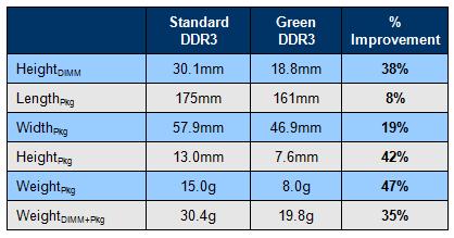 Super Talent Develops Green DDR3 Memory