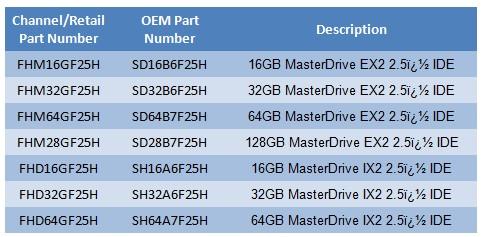 Super Talent Introduces Blazing Fast MasterDrive EX2 and MasterDrive IX2