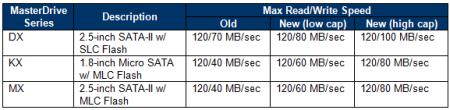 Super Talent MasterDrive SSD Performance Boost