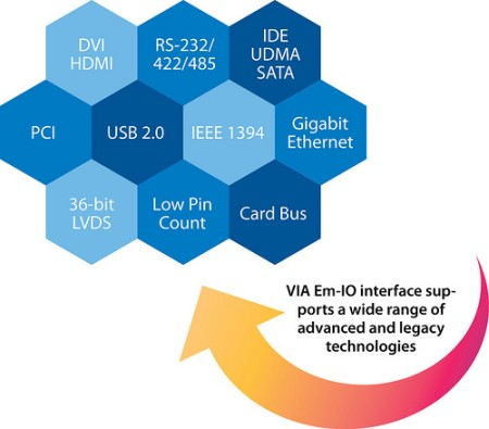 VIA Announces Em-ITX Board Form Factor, with Dual I/O Coastlines