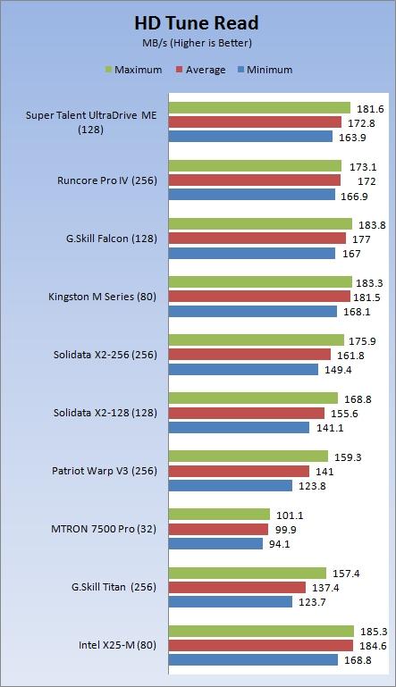 Super Talent UltraDrive ME Indilinx SSD Review