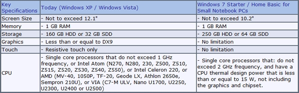 Windows 7 Starter Hardware Limits Leaked