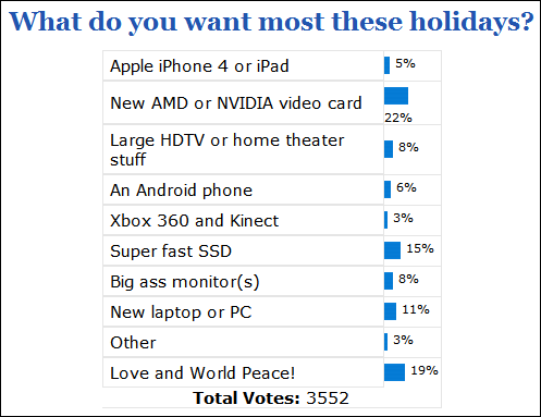 poll_results_what_do_you_want_most_these_holidays