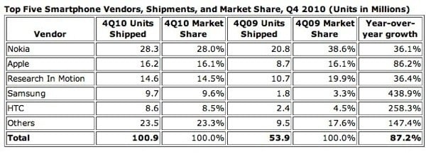 smartphones_outsell_pc_s_in_2010