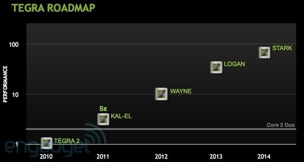 nvidia_tegra_roadmap_includes_superman_batman_wolverine_and_iron_man