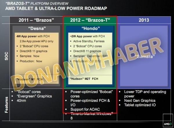 leaked_amd_roadmap_shows_off_next_gen_fusion_tablet_based_chips