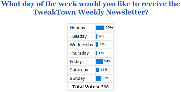 poll_results_about_our_weekly_newsletter