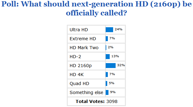 poll_results_what_should_next_generation_hd_2160p_be_officially_called