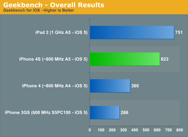 benchmarks_indicate_iphone_4s_to_be_68_faster_than_iphone_4