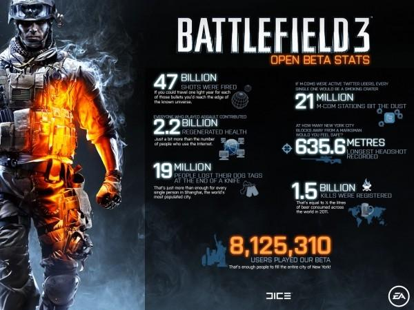 battlefield_3_open_beta_stats_over_8_million_people_participated