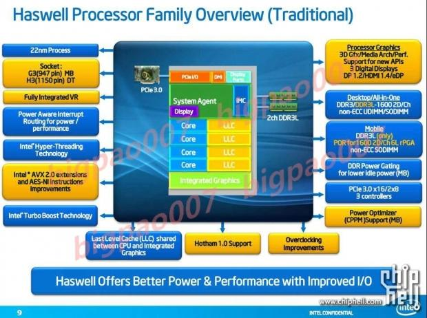 intel_s_next_generation_processor_architecture_haswell_gets_leaked_details