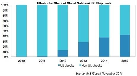 ultrabooks_to_have_43_of_the_laptop_market_by_2015