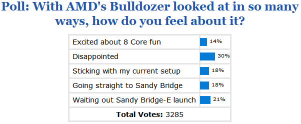 poll_results_with_amd_s_bulldozer_looked_at_in_so_many_ways_how_do_you_feel_about_it