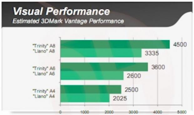 leaked_amd_trinity_internal_benchmarks