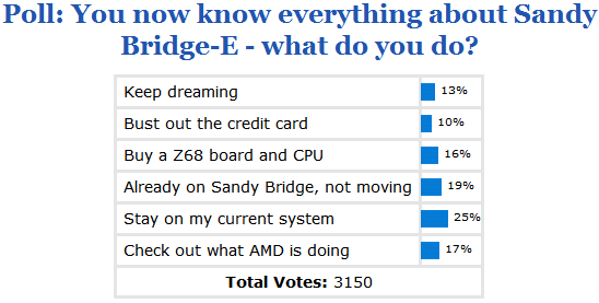 poll_results_you_now_know_everything_about_sandy_bridge_e_what_do_you_do