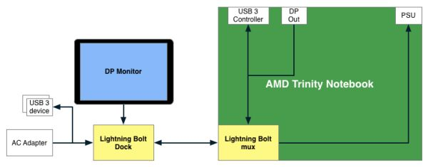 amd_s_lightning_bolt_ready_to_take_thunderbolt_s_thunder