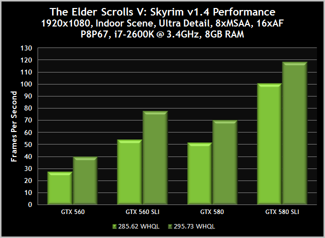 drivertt_nvidia_geforce_295_73_whql_drivers_essential_for_skyrim_diablo_iii_and_mass_effect_3