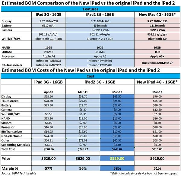 new_ipad_estimated_to_cost_310_to_build
