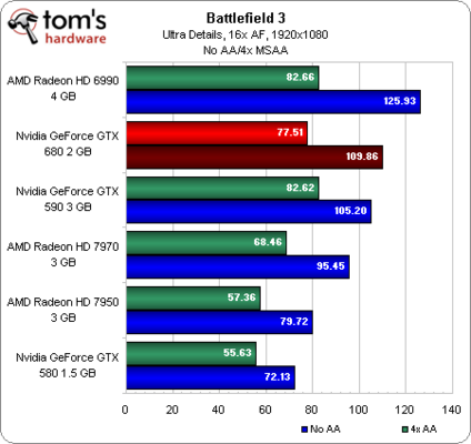 nvidia_gtx_680_review_beats_7970_gtx_590_in_most_benchmarks