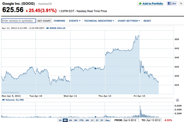Wall Street mildly disapproves of Google, stock trading down 4%