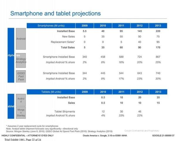 google_thought_they_d_have_1_3_of_the_tablet_market_in_2011_missed_it