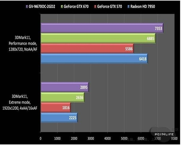 leaked_nvidia_gtx_670_pictures_and_benchmarks_surface_requires_two_6_pin_for_power