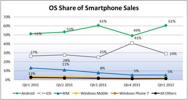 android_reclaims_61_of_all_us_smartphone_purchases